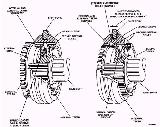 synchromesh gearbox diagram  synchromesh  get free image